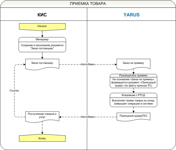 внедрение системы управления складом YARUS